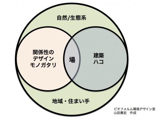 場のデザインイメージv2